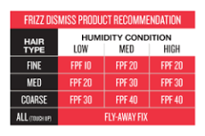 FPF Chart