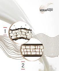 keratin bonds